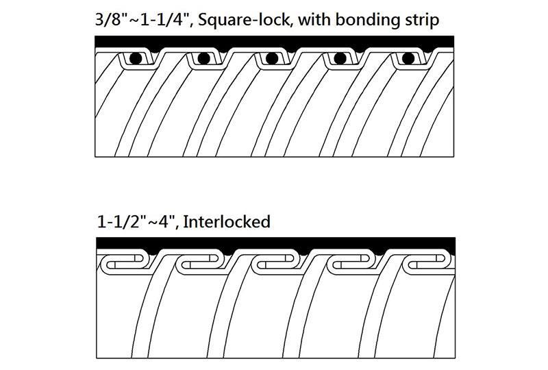 Tuyau flexible métallique imperméable en type étanche liquide -PNKLTG Series (UL 360)